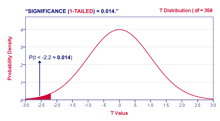 1-Tailed Significance in T-Distribution
