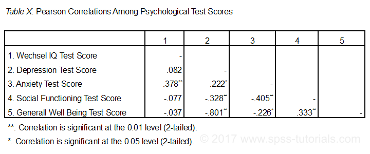Correlation Table in APA format