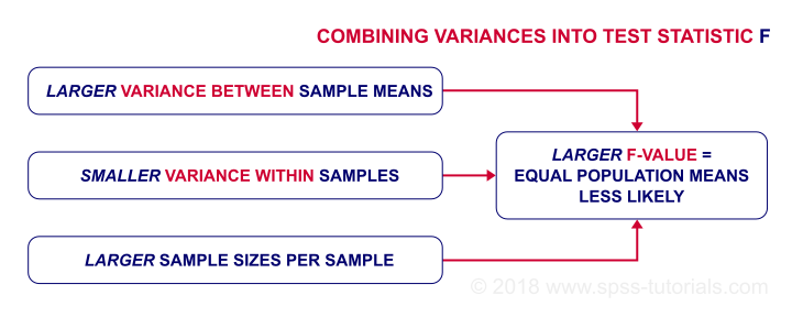what is anova or analysis of variance