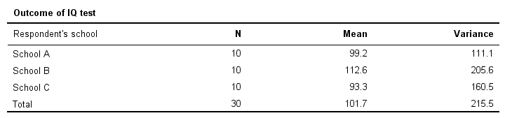 ANOVA - Descriptives Table