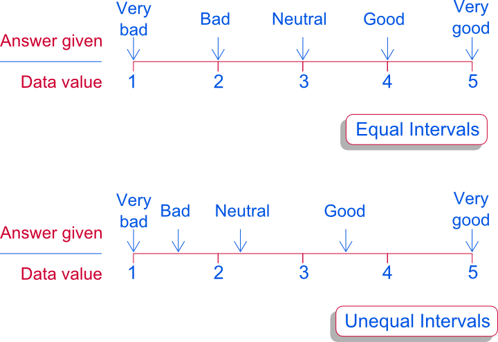 Assumption of Equal Intervals