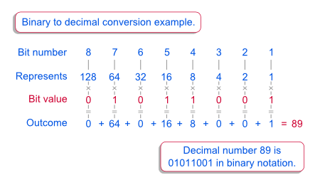 Decimal to Binary Number Conversion