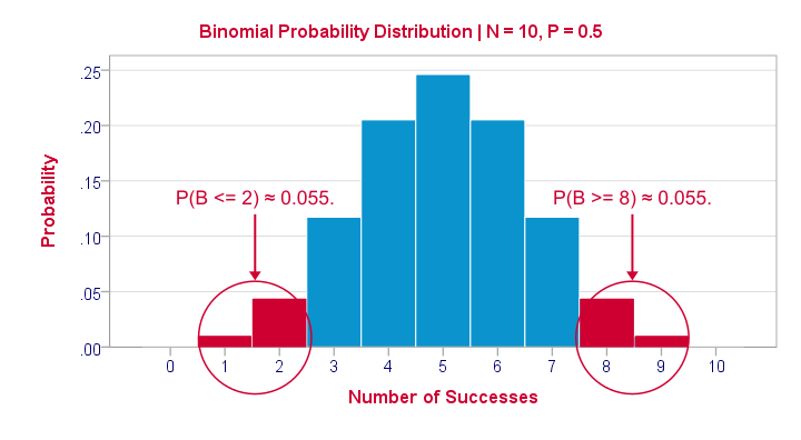 Binomial Distribution N10 P05 Critical Values