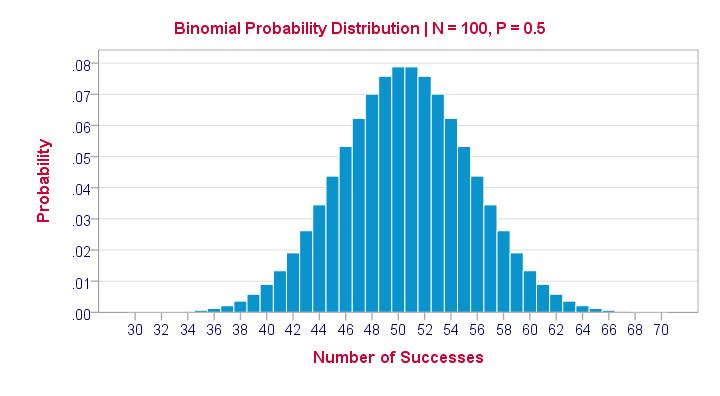 Binomial Distribution N100 P05