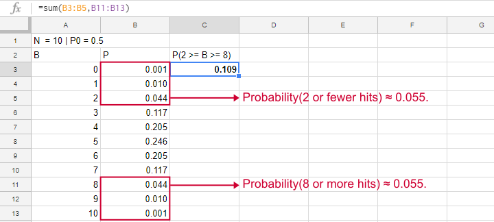 Binomial Test Google Sheets