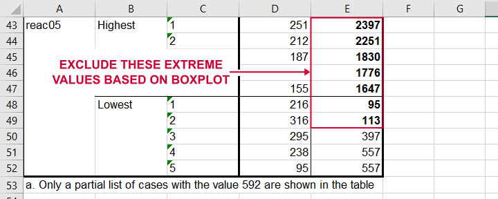 Boldface Outliers In Excel