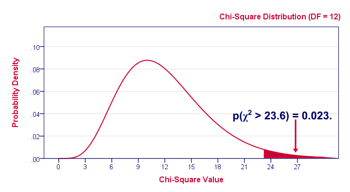 Chi-Square Distribution with P Value