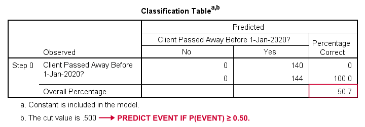 Classification Table Model 0
