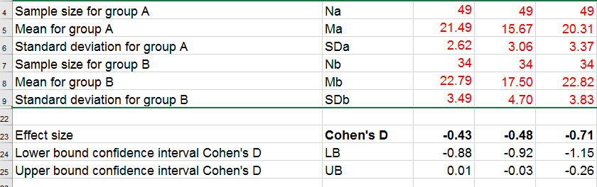 Cohens D Excel Tool Screenshot