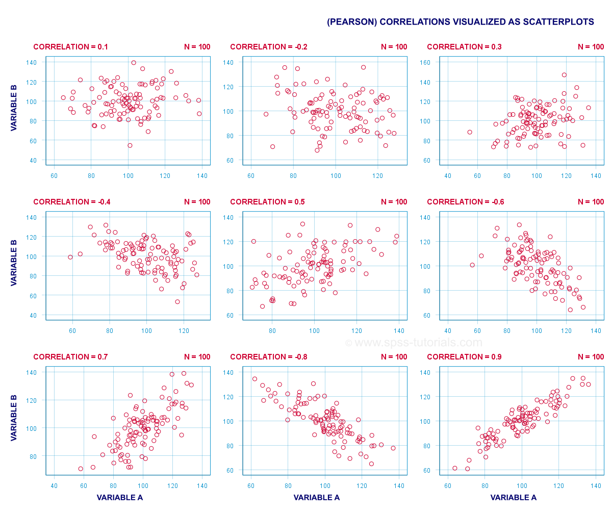 Pearson Correlation Coefficient - Multiple Scatterplots