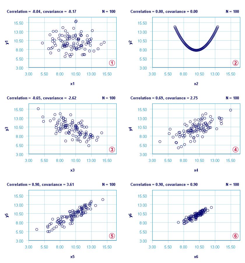 Covariances In Scatterplots