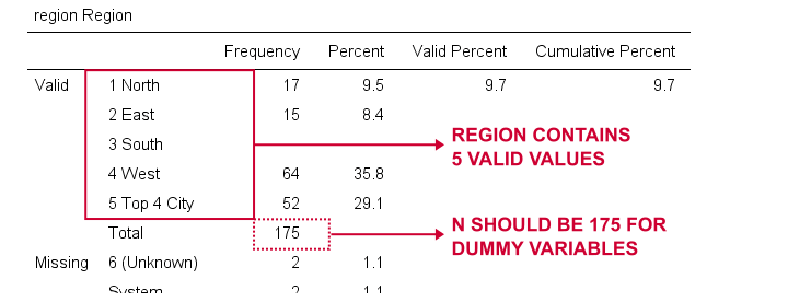 Creating Dummy Variables In SPSS Frequencies Region