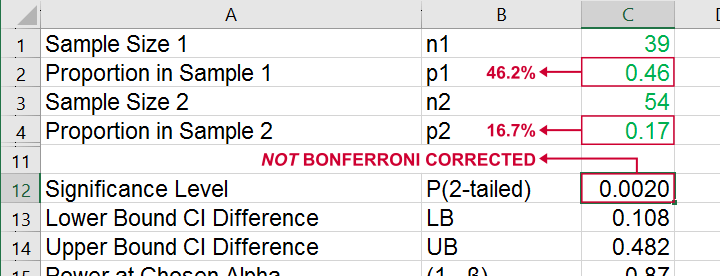 Excel Calculator Z Test Independent Proportions