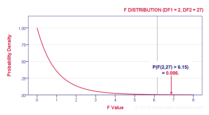 F Distribution with DF(2,27)
