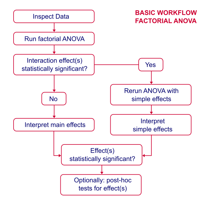 Factorial ANOVA Basic Workflow
