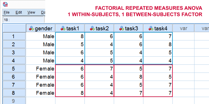 Factorial Repeated Measures ANOVA Within And Between Subjects Factors
