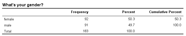 Frequency Distribution for Gender