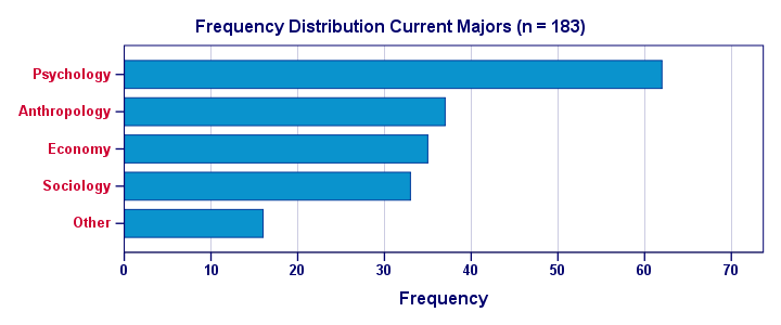 Frequency Distribution Visualized as Bar Chart