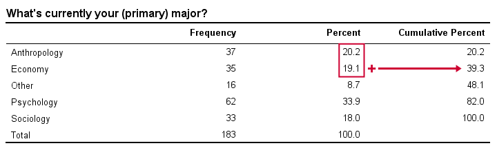 Frequency Distribution with Cumulative Percentages