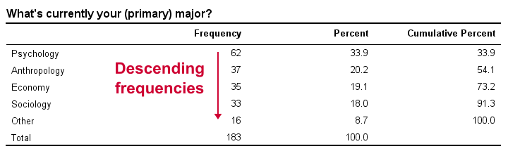 Frequency Distribution Sorted Descendingly