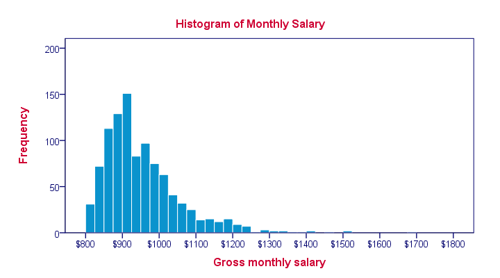 What does a Histogram show?