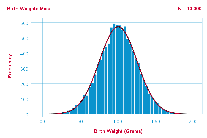 Histogram With Normal Curve Birth Weights