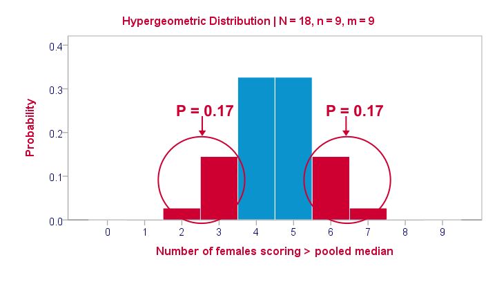 Hypergeometric Distribution for Frequency Left Upper Cell