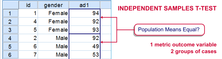 Independent Samples T Test Diagram