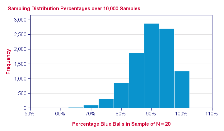 Inferential Statistics - Binomial Sampling Distribution
