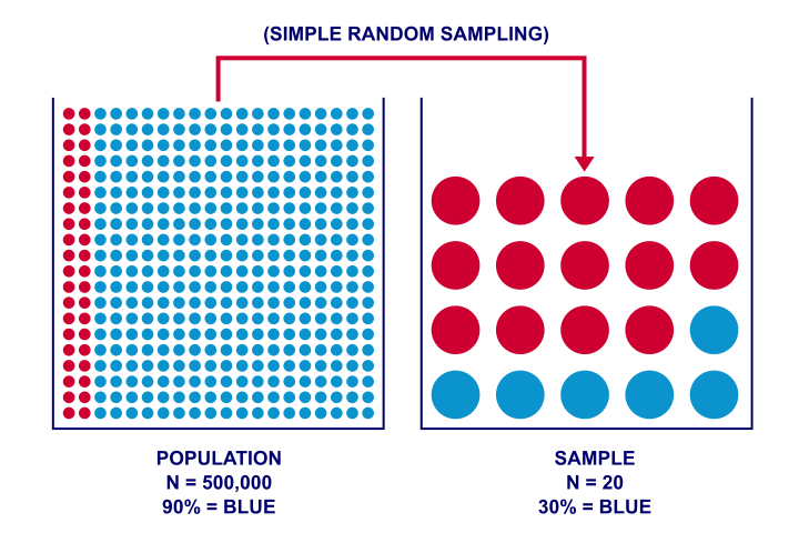 Inferential Statistics Simple Random Sample