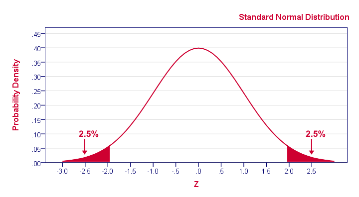 Inferential Statistics - Standard Normal Distribution