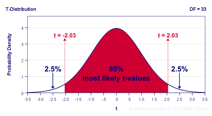 Finding Critical Values for Confidence Intervals from an Inverse T-Distribution in Googlesheets