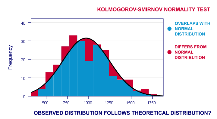 SPSS Kolmogorov-Smirnov Test for Normality - The Ultimate Guide