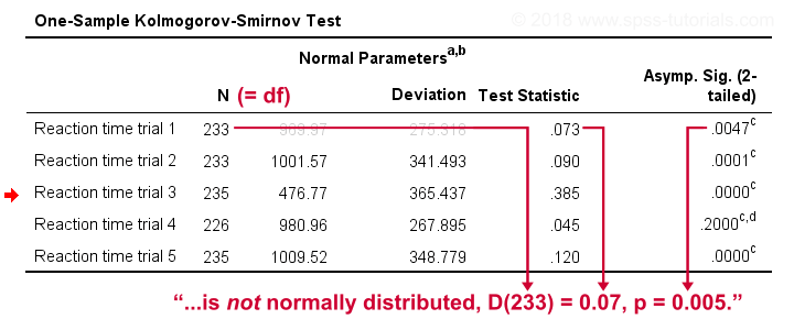 Kolmogorov-Smirnov Test Reporting in APA Style
