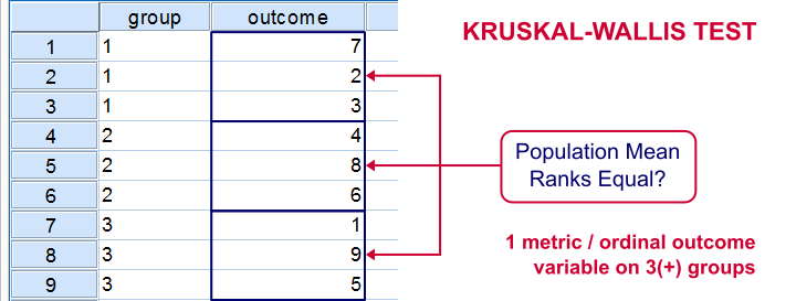 SPSS Kruskal-Wallis Test Diagram
