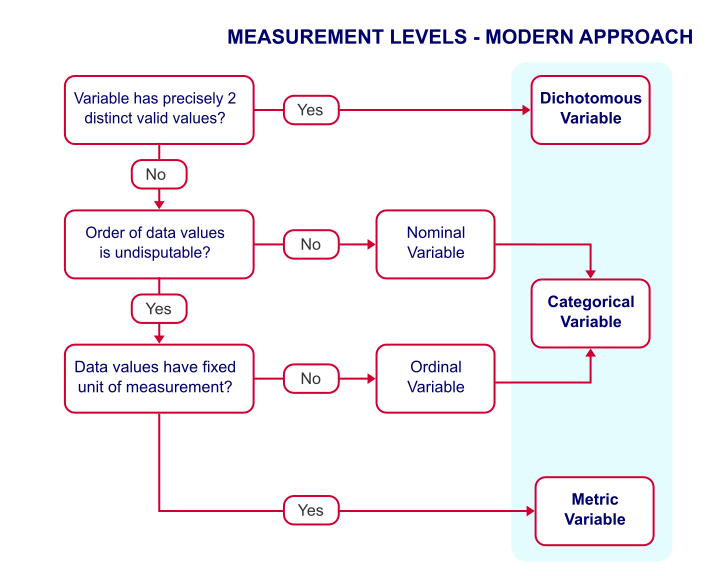Ordinal Measurement Level
