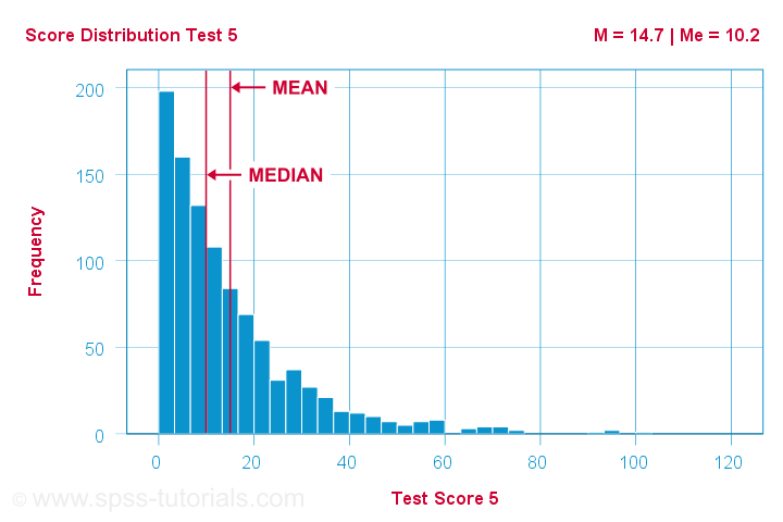 Median Versus Mean Right Skewed Distribution