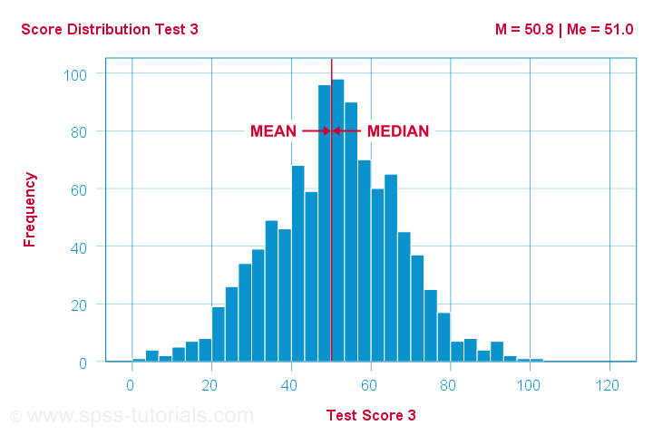 Median Versus Mean Symmetrical Distribution