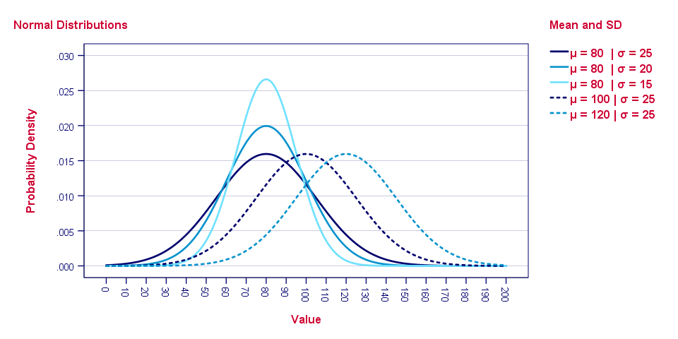 Normal Distribution for Different Means and Standard Deviations
