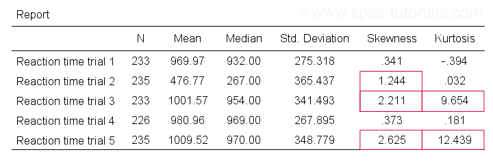Table Showing Descriptive Statistics Including Skewness and Kurtosis