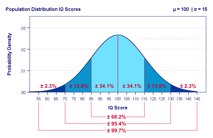 Normal Distribution Iq Scores Example