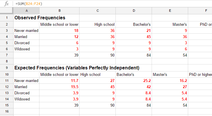 Observed and Expected Frequencies in GoogleSheet