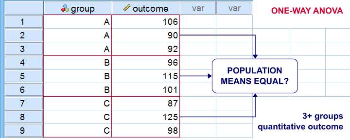 One Way ANOVA Data View