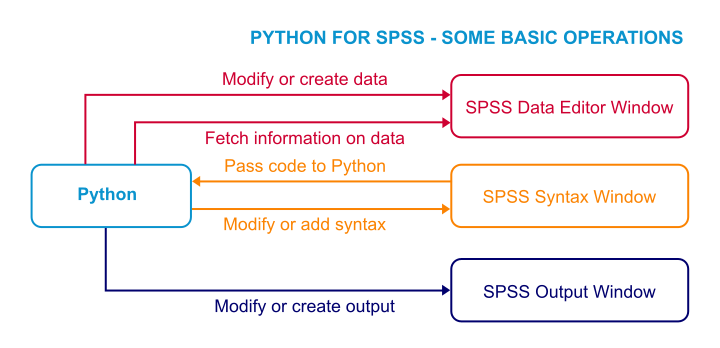 Python for SPSS - How Does It Work?