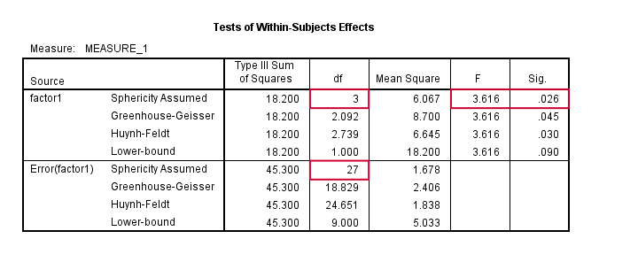 Repeated Measures ANOVA SPSS Output