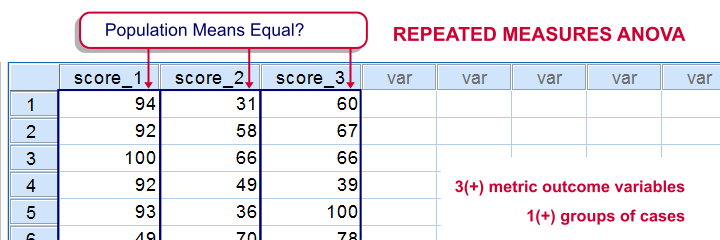 Repeated Measures ANOVA What Is It