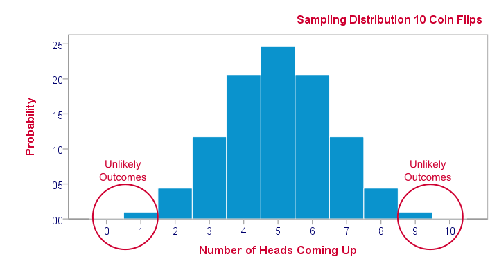 Sampling Distribution - Coin Flips