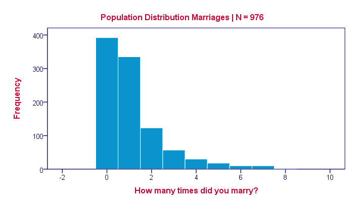 Sampling Distribution - Population Histogram