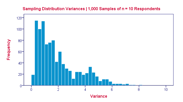 Sampling Distribution Variance