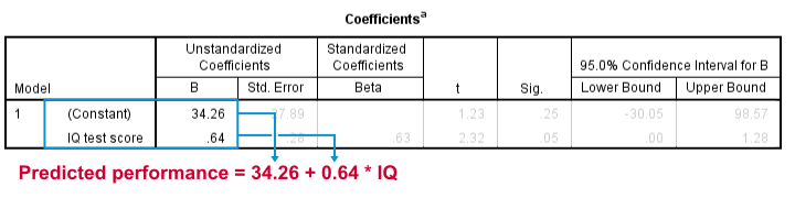 Simple Linear Regression B Coefficients